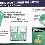 A third of Brits choose LED lights to save energy: new research from reichelt elektroniks