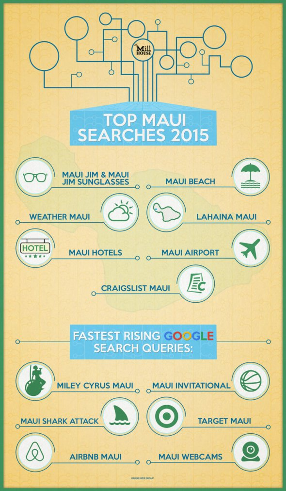 top maui searches