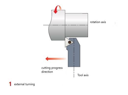 Makinate | external turning