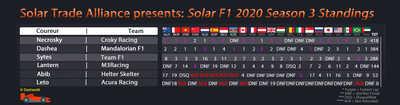 Solar F1 Results & Ranking
