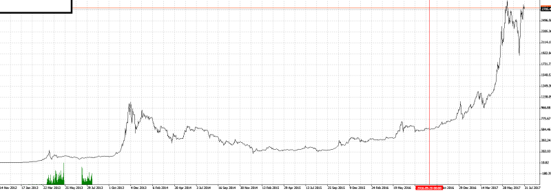 cours bitcoin 2012