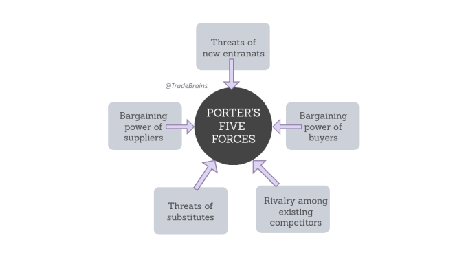 Porter's five forces of competitive analysis