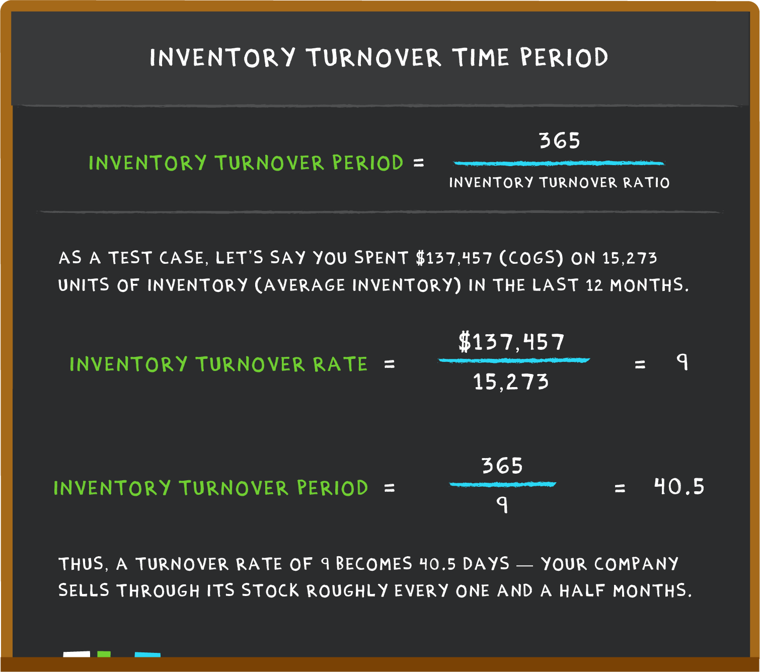 Inventory Turnover Formula What It Is And How To Calculate
