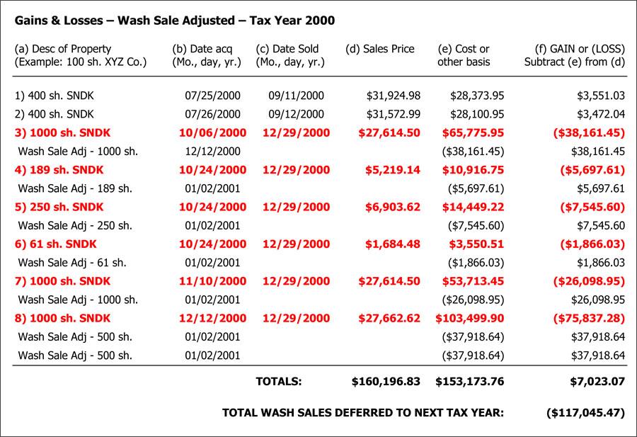 Term How Much Tax Gains Short Capital