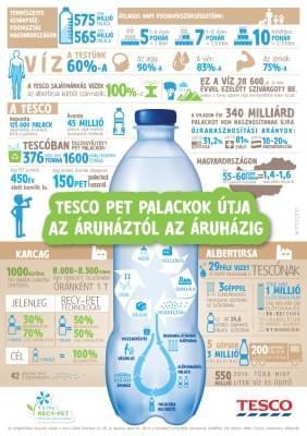Infografika_PET_palackok_utja_az_aruhaztol_az_aruhazig