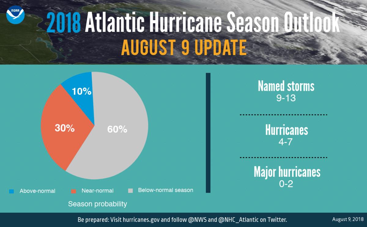 NOAA Updates 2018 Hurricane Season Forecast Trade Only Today
