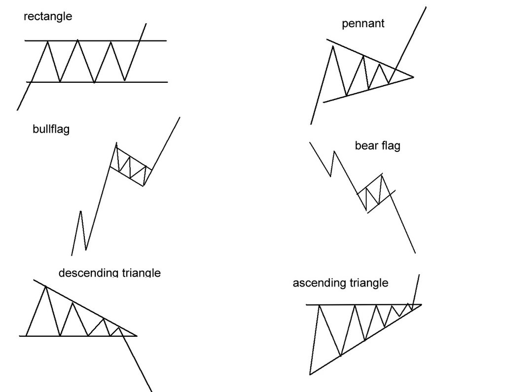 Vital Sign Ranges Chart