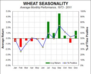 wheat seasonality