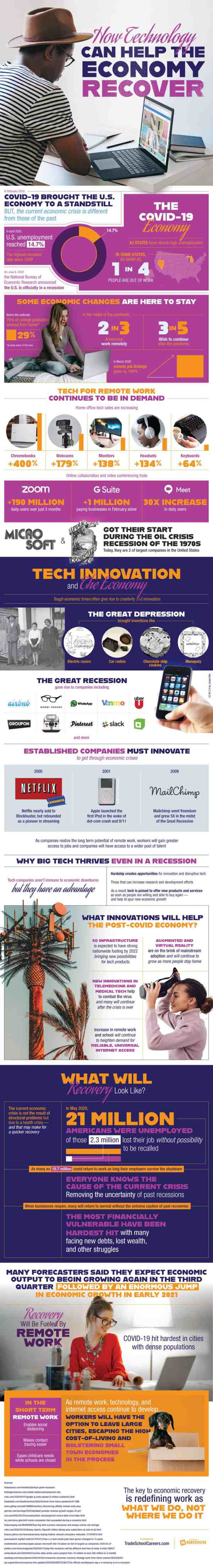 How Technology Will The Economy Recover