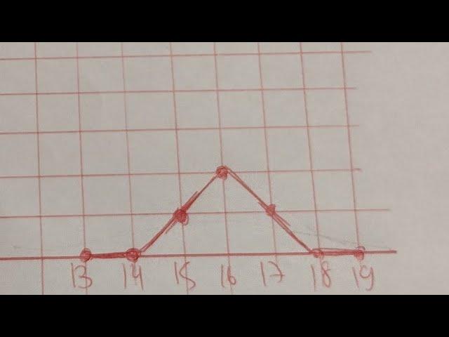 Estudo da Madrugada .  Altere o gráfico de Payoff de uma forma inteligente.