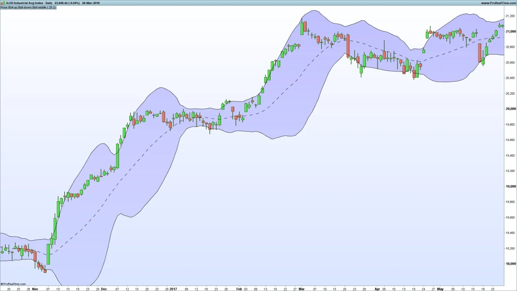 How to Calculate Bollinger Bands Using Excel - Video