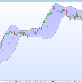 Tradinformed - How to Calculate Bollinger Bands Using Excel