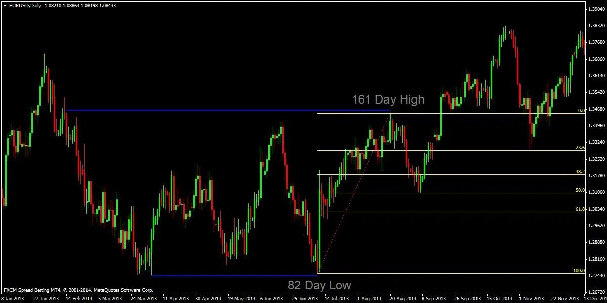 Forex daily fibonacci strategy