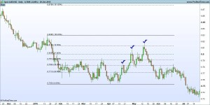 Fibonacci Retracement on AUD/USD