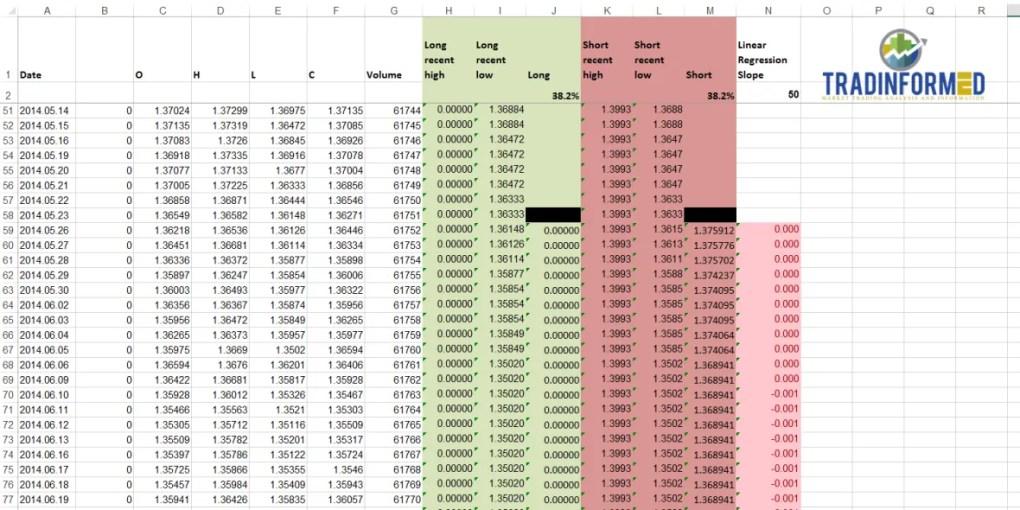 Fibonacci levels in Excel