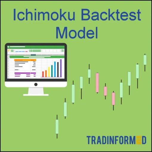 Tradinformed Ichimoku Backtest Model