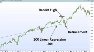 Improve Trading Exits