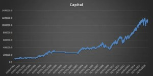 Strategy Capital Graph 10% SL with leverage