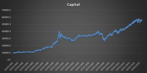 Relative Stength Strategy Capital Graph