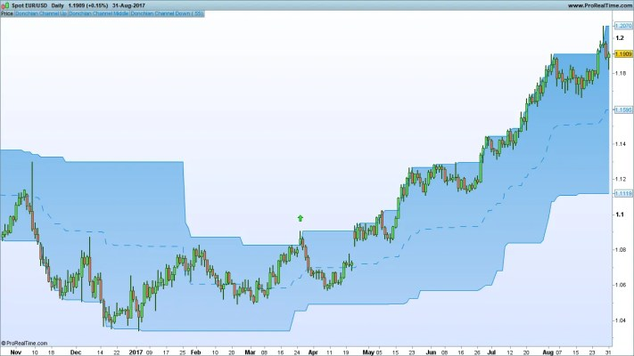 EUR/USD with Donchian Bands showing Breakout Strategy