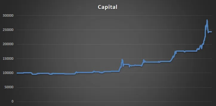 bitcoin trading strategy capital graph