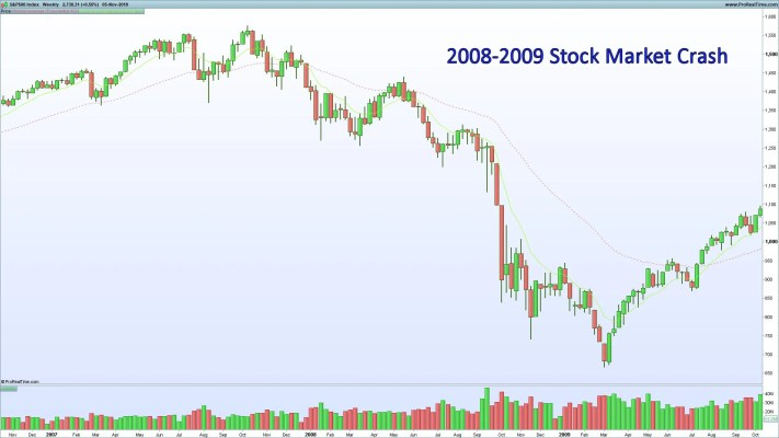 SP500 2008-2009 Stock Market Crash