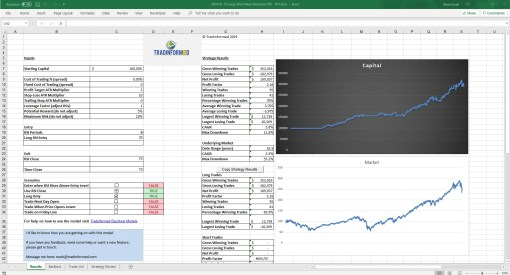 RSI Mean Reversion - Results