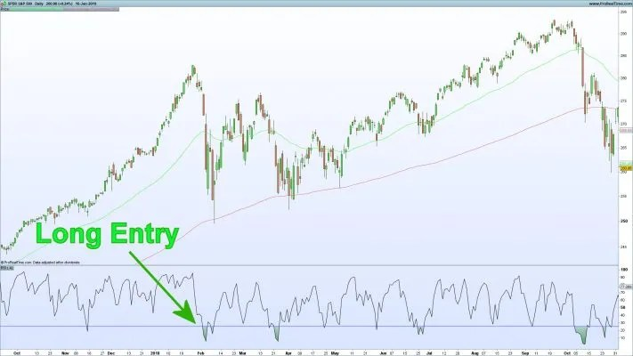 SPY ETF Chart showing RSI Mean Reversion Long Entry