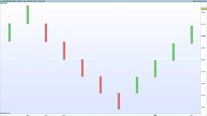 DJIA Renko Chart Zoomed