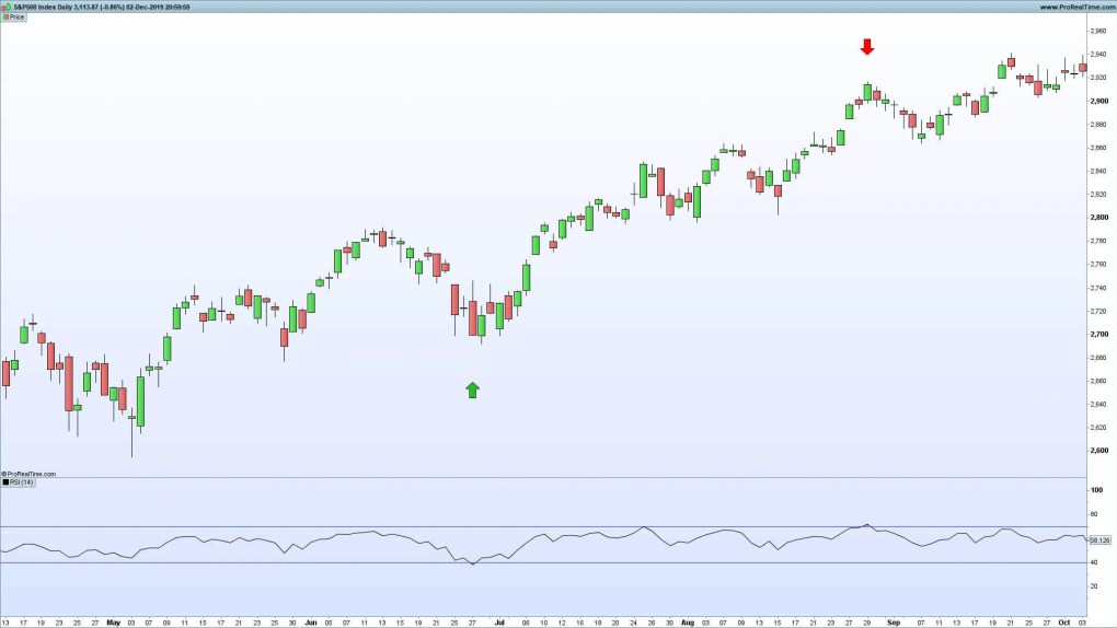 How to Calculate the RSI - Reversal Example