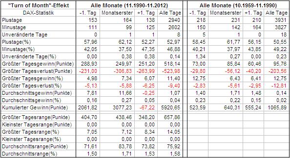 Zeitraum 22 Jahre und Zeitraum 31 Jahre für die Boersenstrategie Turn of the Month