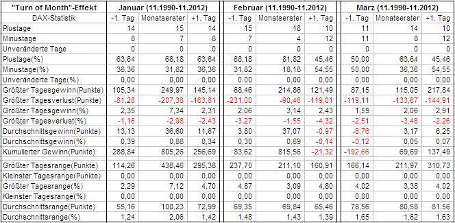 Auswertung Quartal 1 im DAX