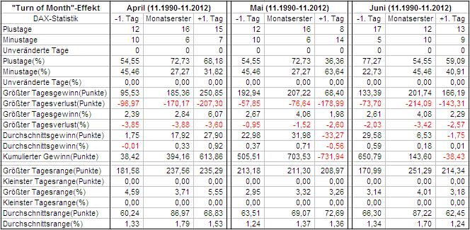 Auswertung Quartal 2 im DAX