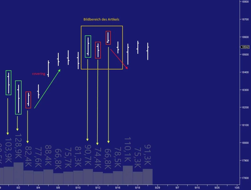 Marktprofil im Trading