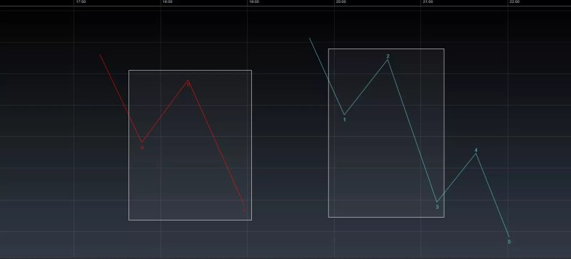Elliott Wellen Analyse 3 oder C