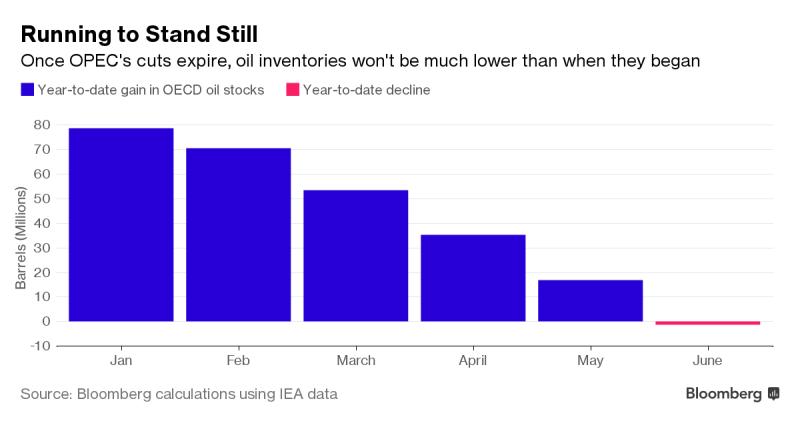 Weltweite Ölbestände im Juni