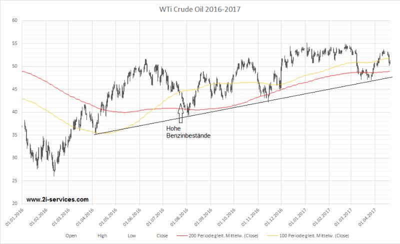 Ölpreis Chart WTI Crude