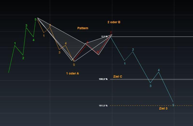 Elliott Wellen Analyse Harmonic Pattern