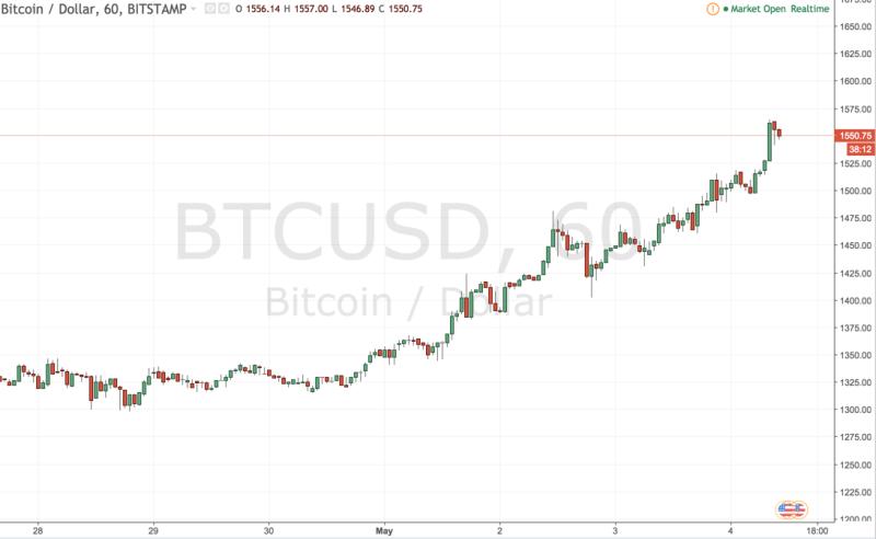 Bitcoin nicht zu bremsen im Stundenchart