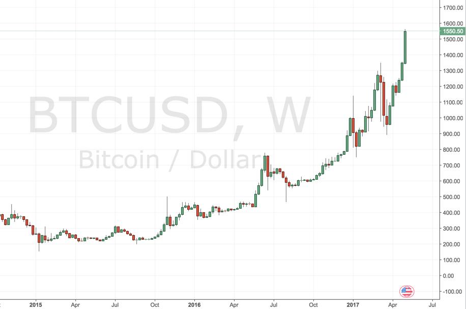 Bitcoin nicht zu bremsen im Wochenchart