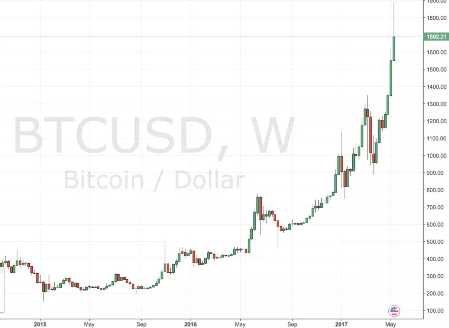 Bitcoin vor Entscheidung: Aktualisierter Wochenchart