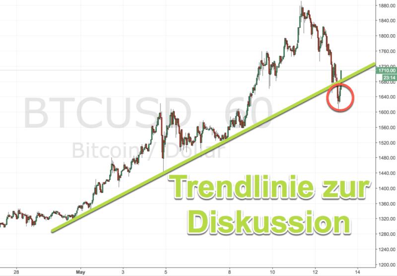 Bitcoin vor Entscheidung: Trendlinie