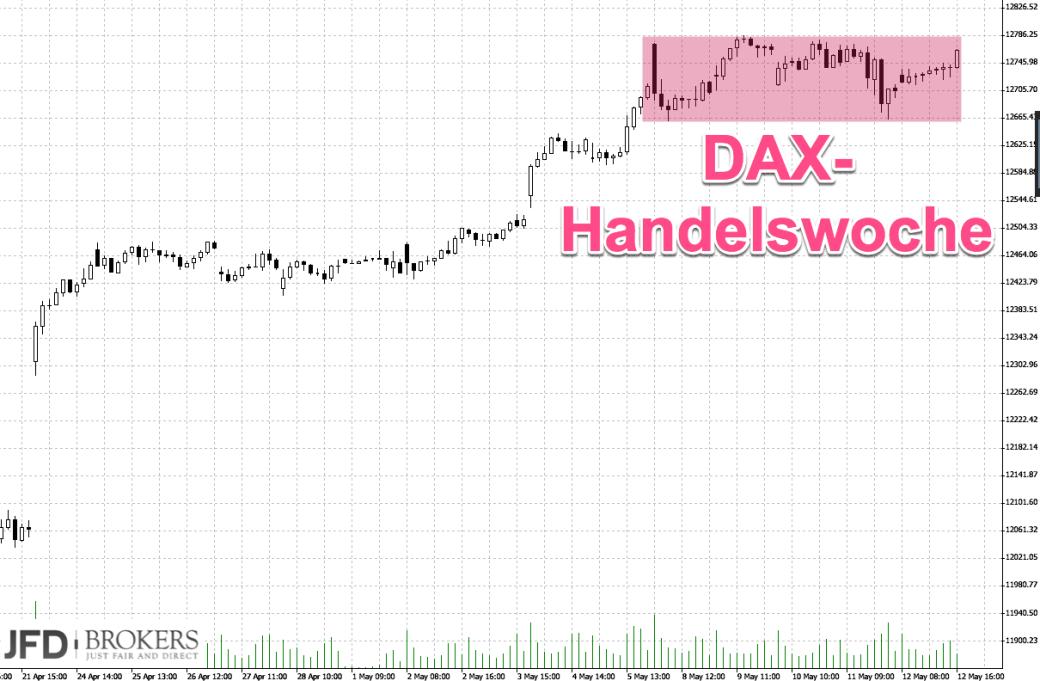 DAX-Chartanalyse nach ruhiger Woche: Range