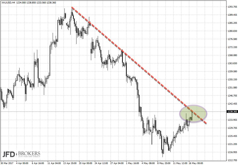 Trading-Signal im Gold am Dienstag in Ausprägung