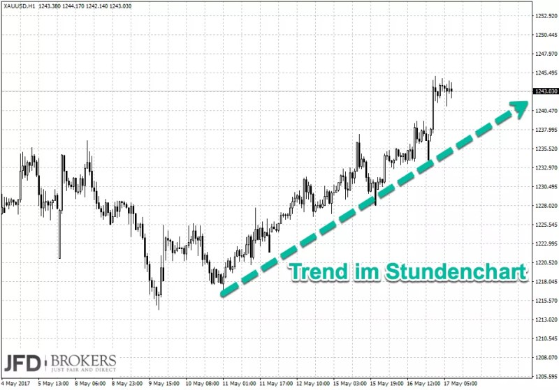 Trading-Signal im Gold Stundenchart