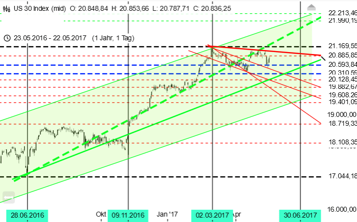 Tageschart Dow Jones