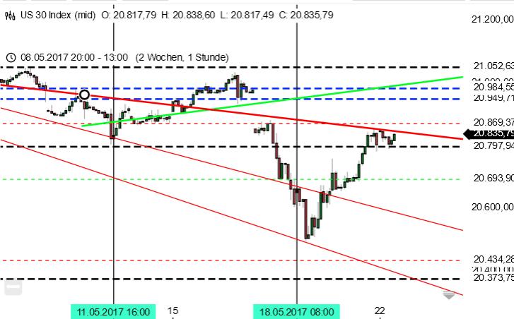 Dow Jones im Stundenchart