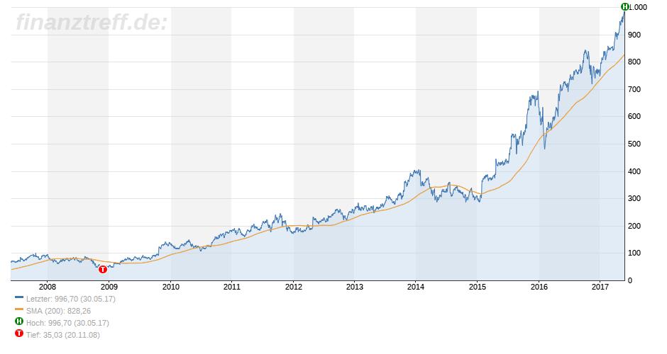 Aktienkurs über 1000: Amazon