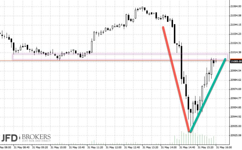 DAX-Chartanalyse zu Pfingsten: Blick auf Dow Jones