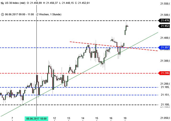 Die Märkte und die Kurslücken: Dow Jones